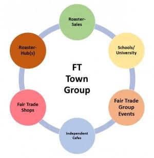 B2B FT Towns